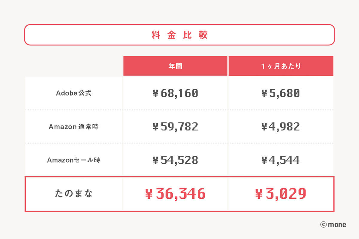 Adobe  安く